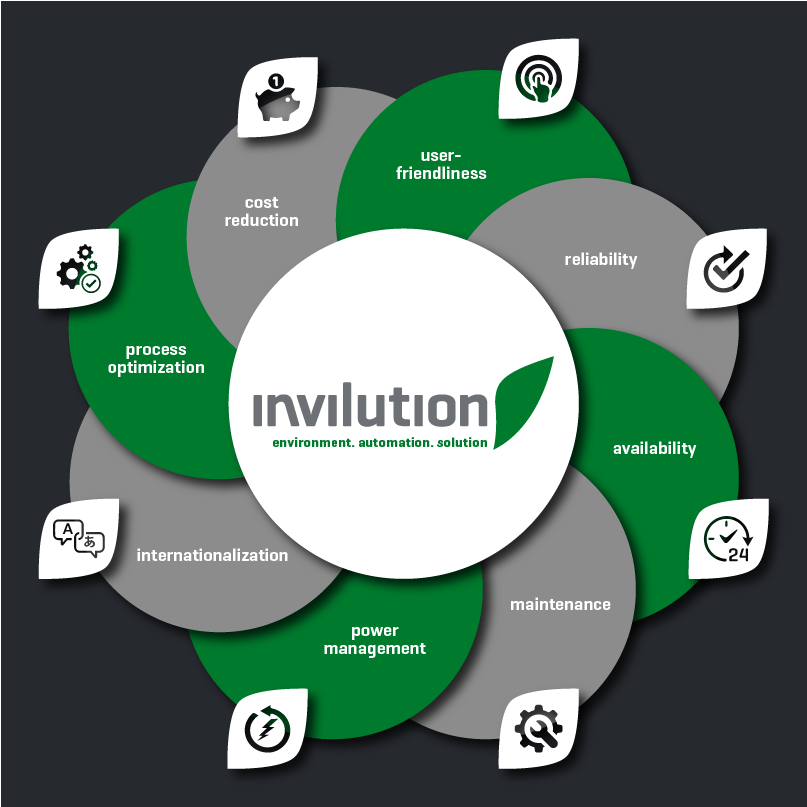 We focussed on eight aspects during the development process of invilution to provide best possible solution for our customers.