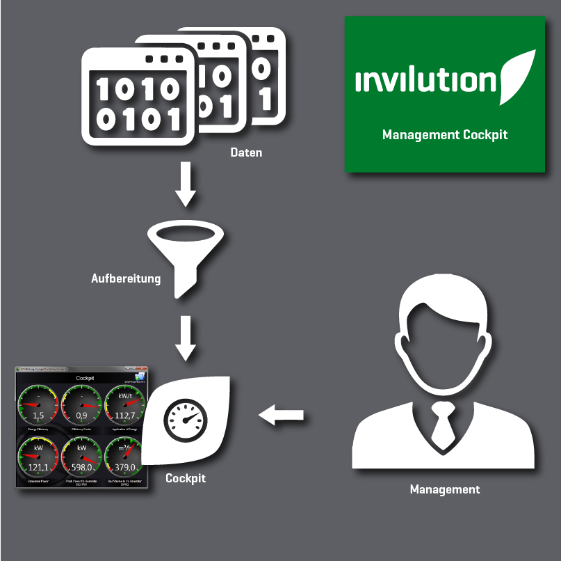 Get relevant data of your plant in a customized way for the management.