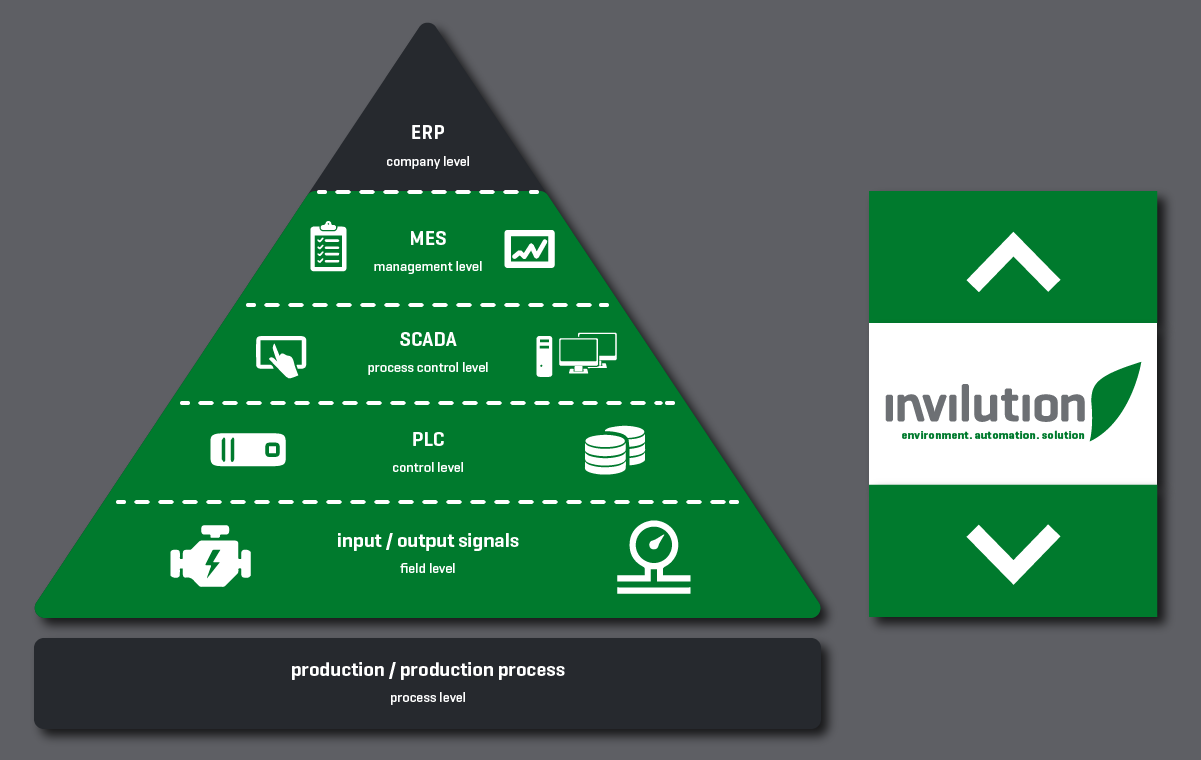 ınvılutıon covers four full levels of the automation pyramid.
